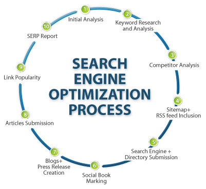 SEO Process Graphic Description