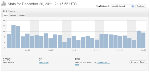 Blog stats for 30 days