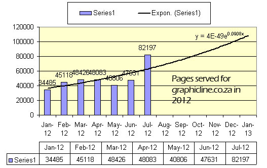 pages served by graphicline chart