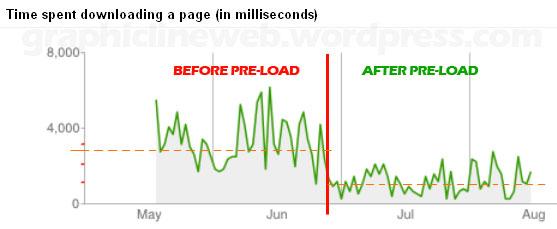 Cache Pre-load Improves Gogle Crawl Rate chart